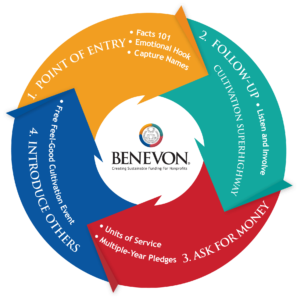 Diagram of the Benevon Model, a mission-centered, four-step, circular process for raising sustainable funding and major gifts from individual donors.